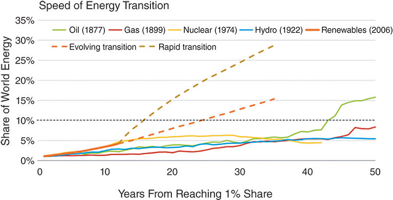 speed-of-energy-transition